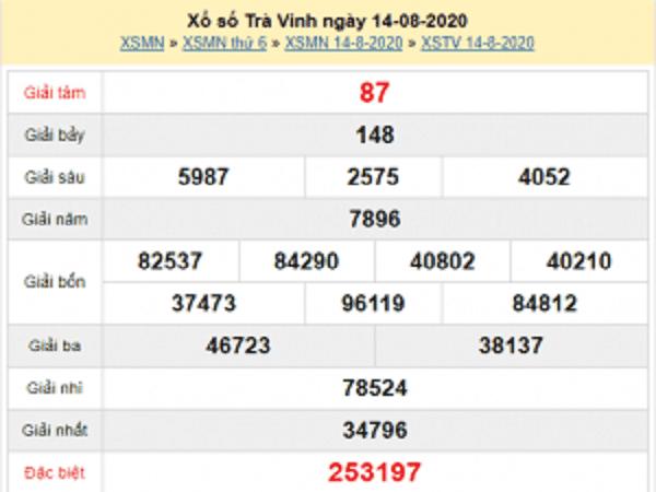Tổng hợp dự đoán KQXSNT- xổ số ninh thuận thứ 6 ngày 21/08/2020