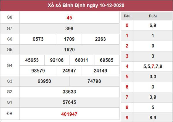 Soi cầu KQXS Bình Định 17/12/2020 thứ 5 khả năng trúng lớn
