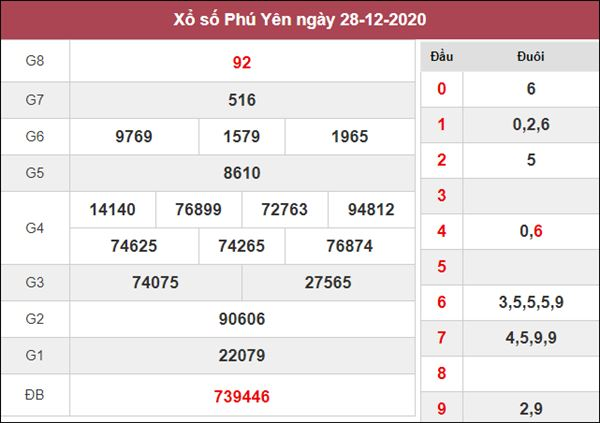 Soi cầu KQXS Phú Yên 4/1/2021 chốt XSPY chính xác