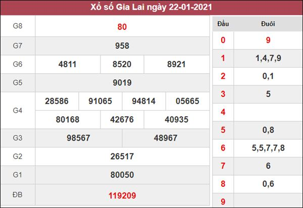 Soi cầu XSGL 29/1/2021 xin số đề Gia Lai thứ 6 may mắn