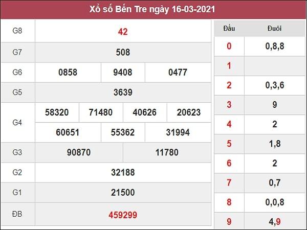 Soi cầu XSBT 23/3/2021