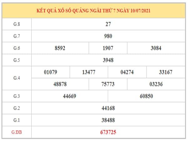 Soi cầu XSQNG ngày 17/7/2021 dựa trên kết quả kì trước