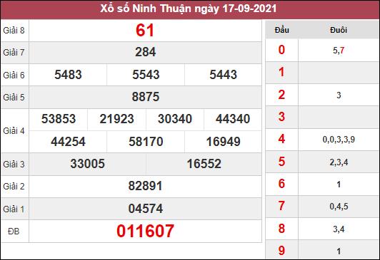 Soi cầu xổ số Ninh Thuận ngày 24/9/2021 dựa trên kết quả kì trước
